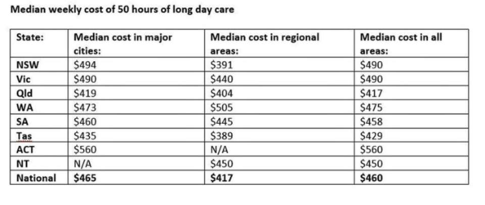 Childcare costs skyrocket with some parents paying $200 a day